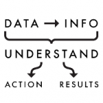 From information to action…